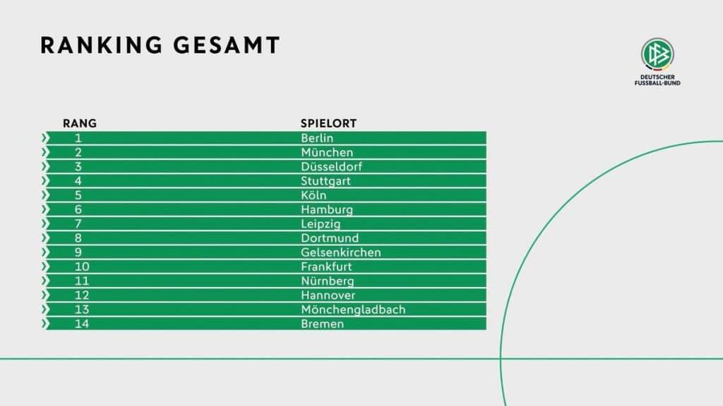 Das Gesamtergebnis der DFB-Bewertung zur EM 2024